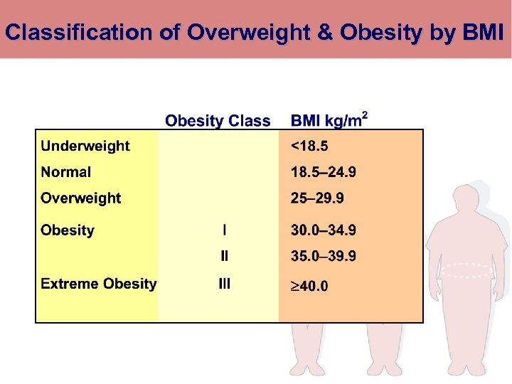 Classification of Overweight & Obesity by BMI