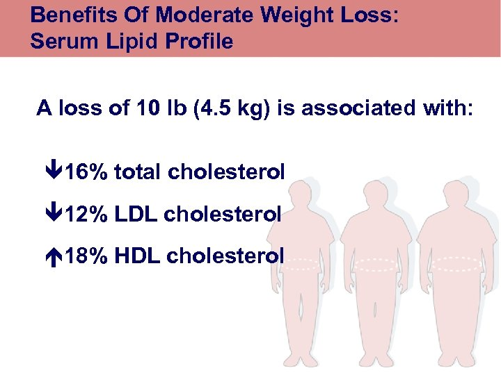 Benefits Of Moderate Weight Loss: Serum Lipid Profile A loss of 10 lb (4.