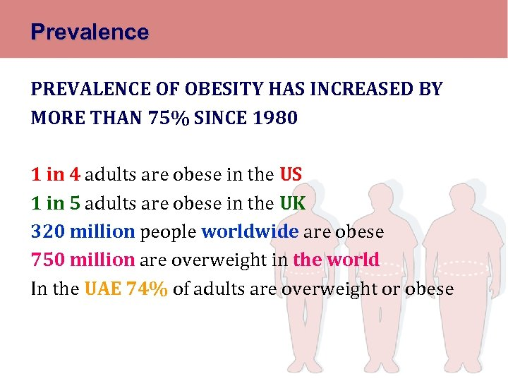 Prevalence PREVALENCE OF OBESITY HAS INCREASED BY MORE THAN 75% SINCE 1980 1 in
