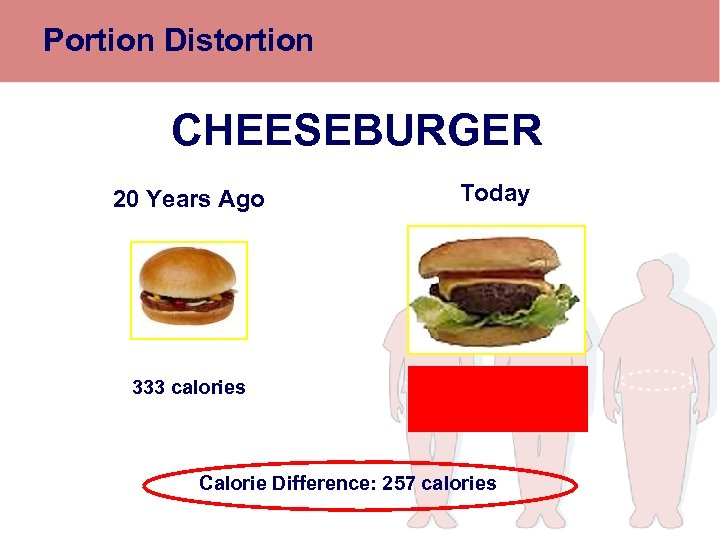 Portion Distortion CHEESEBURGER 20 Years Ago 333 calories Today 590 calories Calorie Difference: 257