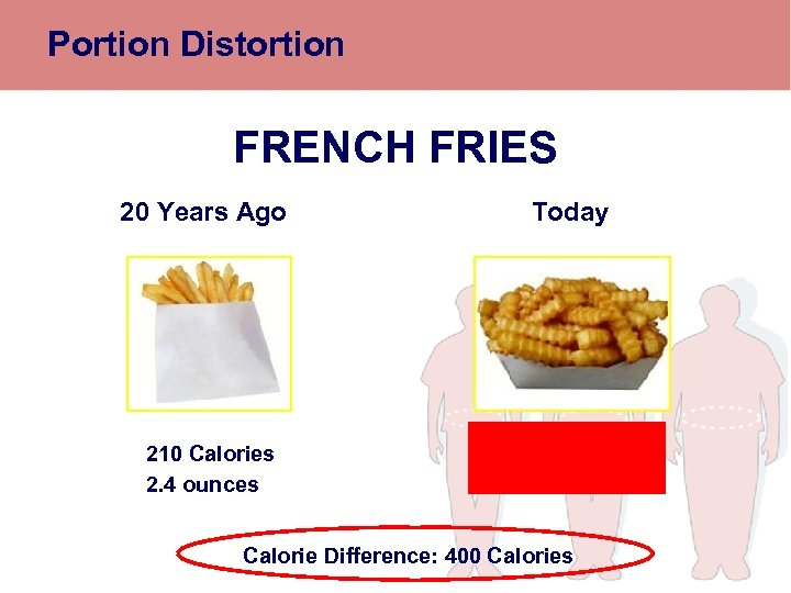 Portion Distortion FRENCH FRIES 20 Years Ago 210 Calories 2. 4 ounces Today 610
