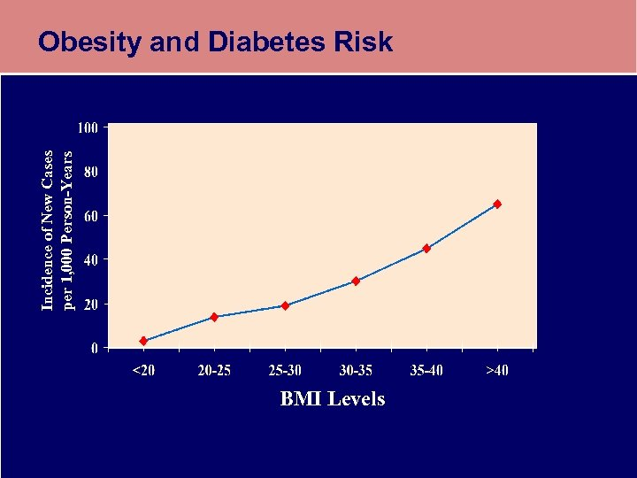 Incidence of New Cases per 1, 000 Person-Years Obesity and Diabetes Risk BMI Levels