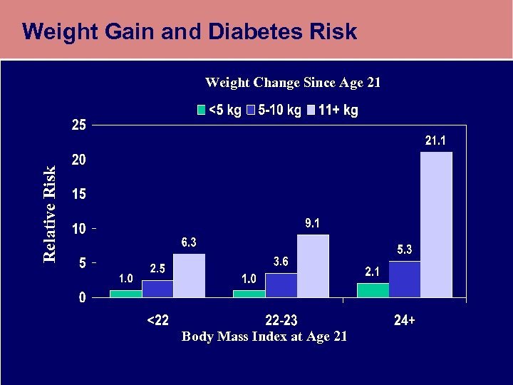 Weight Gain and Diabetes Risk Relative Risk Weight Change Since Age 21 Body Mass