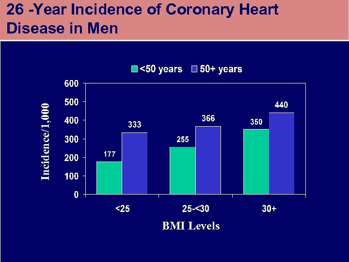 Incidence/1, 000 26 -Year Incidence of Coronary Heart Disease in Men BMI Levels