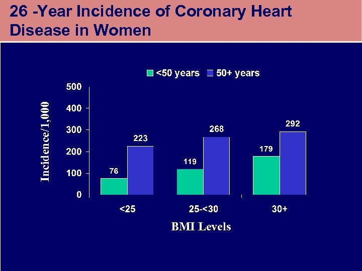 Incidence/1, 000 26 -Year Incidence of Coronary Heart Disease in Women BMI Levels