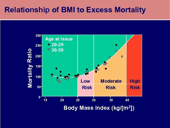 Relationship of BMI to Excess Mortality 300 Mortality Ratio 250 Age at Issue 20