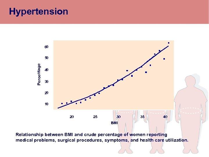 Hypertension 60 Percentage 50 40 30 20 10 20 25 30 35 40 BMI