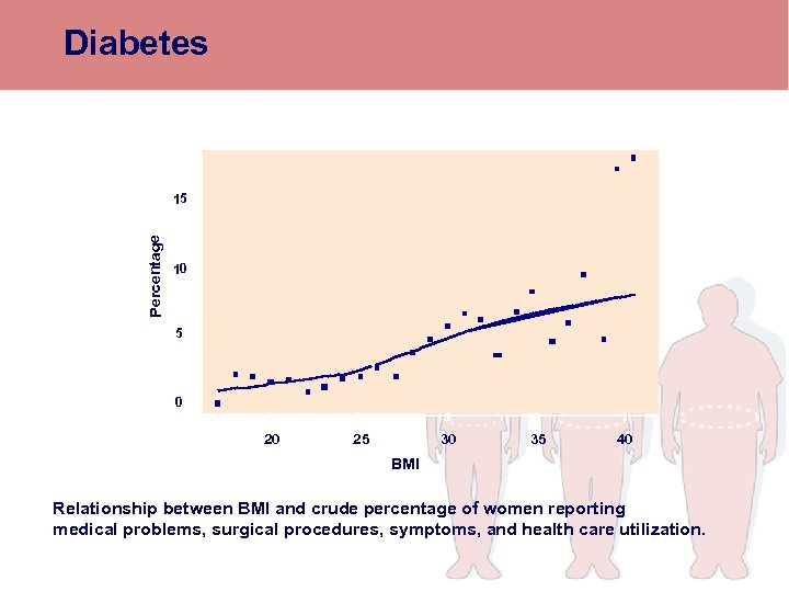 Diabetes Percentage 15 10 5 0 20 25 30 35 40 BMI Relationship between