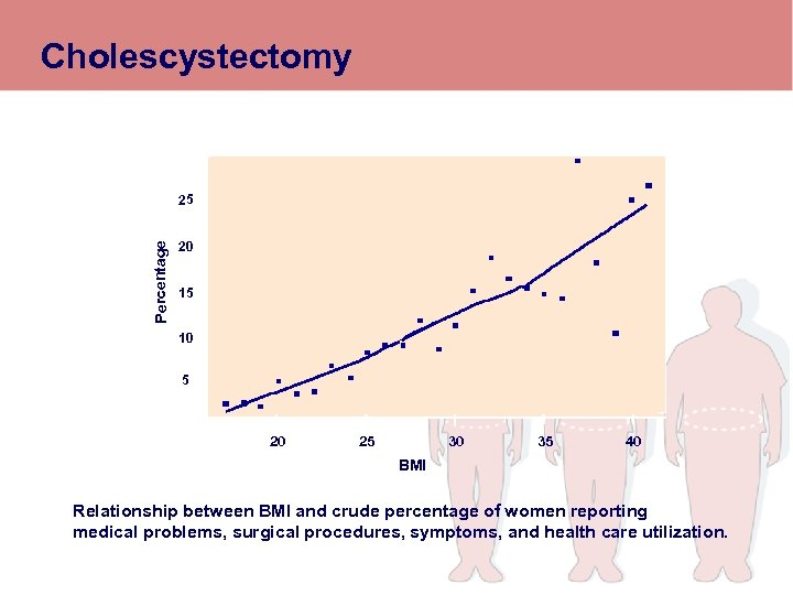 Cholescystectomy Percentage 25 20 15 10 5 20 25 30 35 40 BMI Relationship