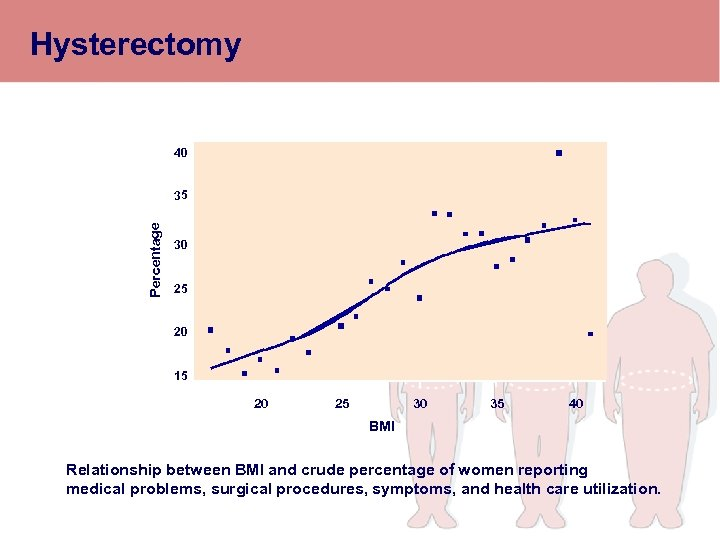 Hysterectomy 40 Percentage 35 30 25 20 15 20 25 30 35 40 BMI