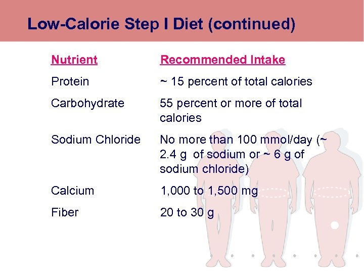 Low-Calorie Step I Diet (continued) Nutrient Recommended Intake Protein ~ 15 percent of total