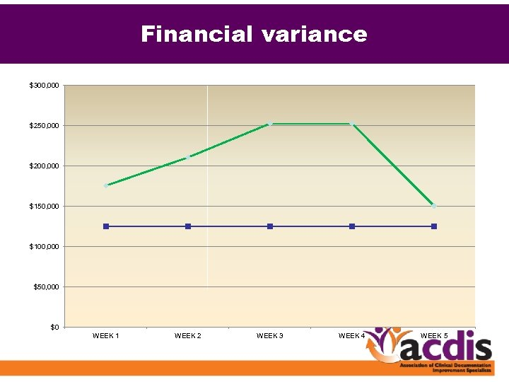 Financial variance $300, 000 $250, 000 $200, 000 $150, 000 $100, 000 $50, 000