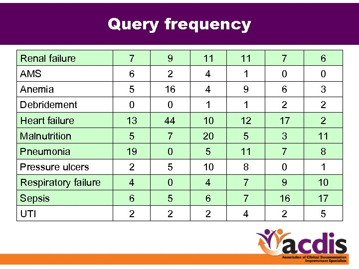 Query frequency Renal failure 7 9 11 11 7 6 AMS 6 2 4