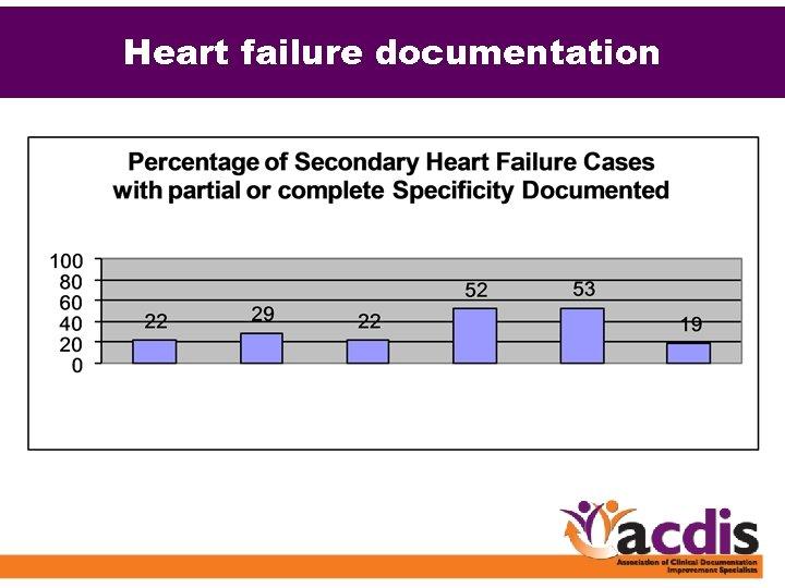 Heart failure documentation