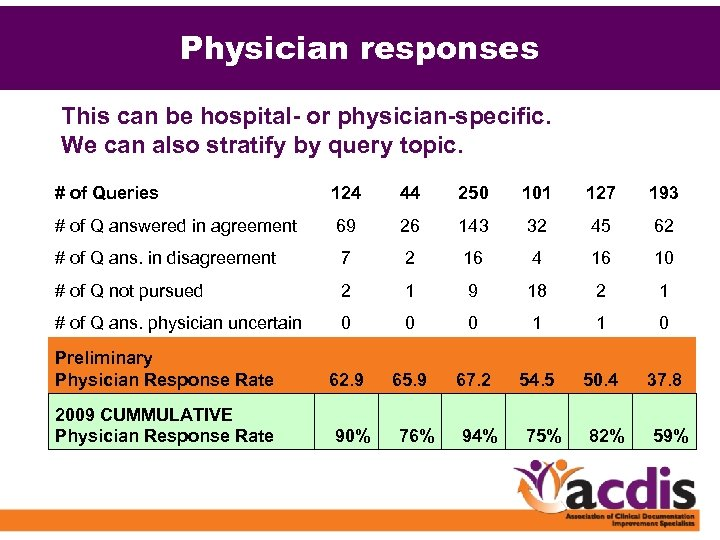 Physician responses This can be hospital- or physician-specific. We can also stratify by query