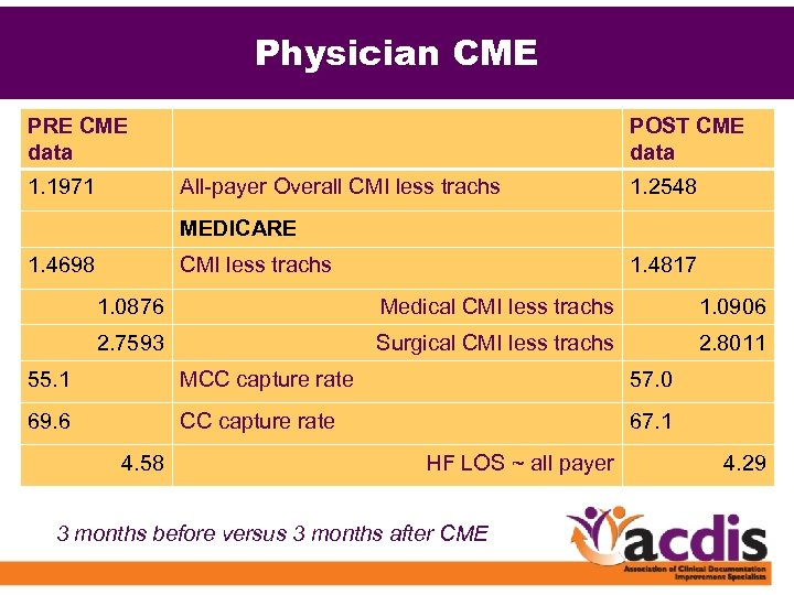 Physician CME PRE CME data 1. 1971 POST CME data All-payer Overall CMI less