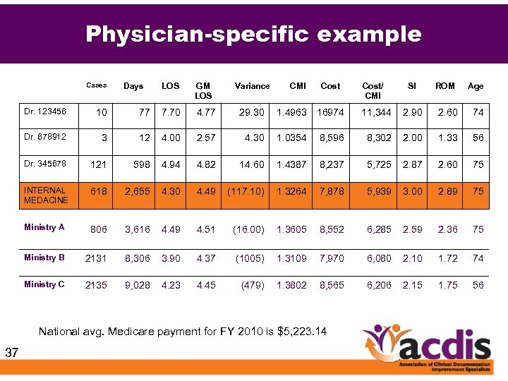 Physician-specific example Cases Days LOS GM LOS Variance CMI Cost/ CMI SI ROM Age