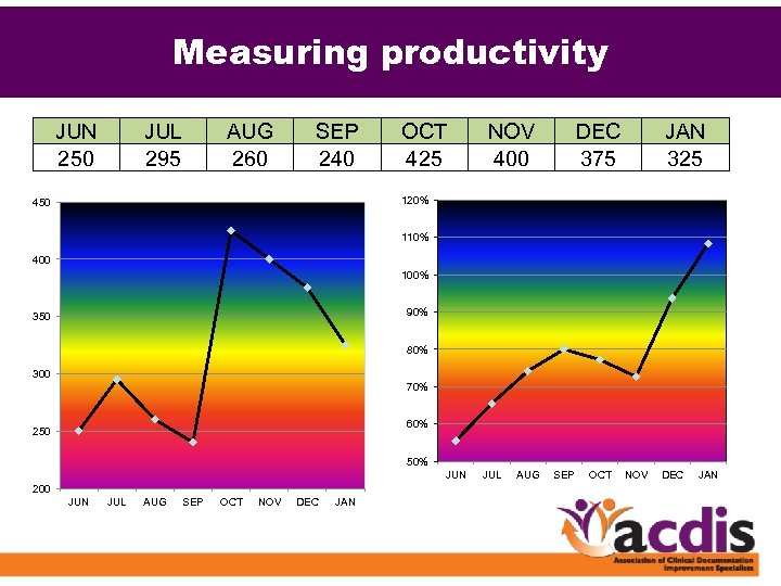 Measuring productivity JUN 250 JUL 295 AUG 260 SEP 240 OCT 425 NOV 400