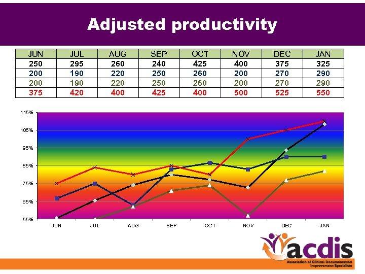 Adjusted productivity JUN 250 200 375 JUL 295 190 420 AUG 260 220 400