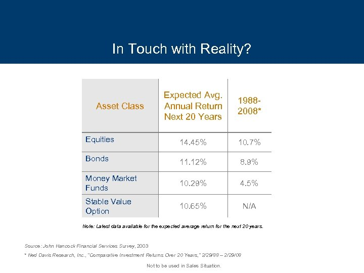 In Touch with Reality? Expected Avg. Annual Return Next 20 Years 19882008* Equities 14.