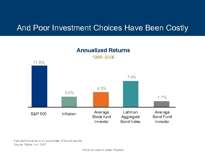 And Poor Investment Choices Have Been Costly Annualized Returns 1998– 2006 11. 8% 7.