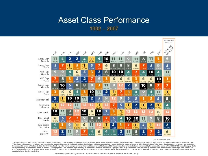 Asset Class Performance 1992 – 2007 Past performance is not a reliable indicator of