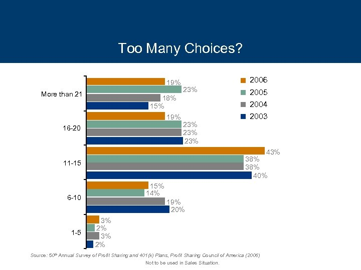 Too Many Choices? 19% More than 21 2006 23% 18% 15% 19% 23% 23%
