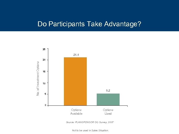 Do Participants Take Advantage? 25 21. 1 No. of Investment Options 20 15 10