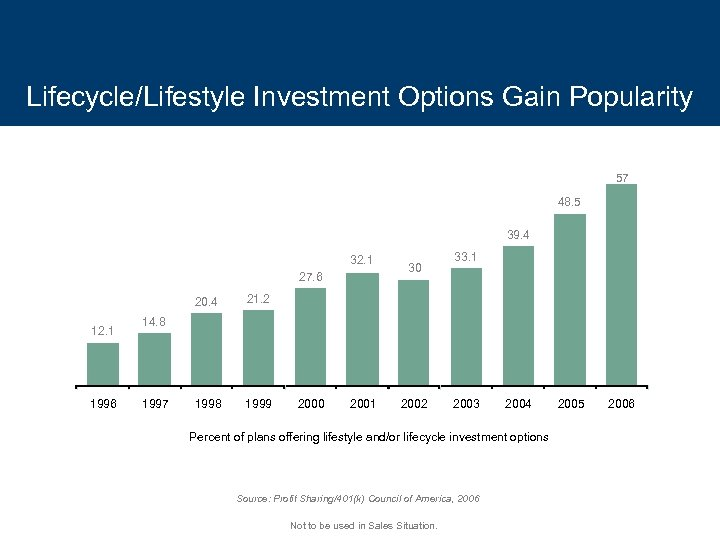 Lifecycle/Lifestyle Investment Options Gain Popularity 57 48. 5 39. 4 32. 1 27. 6