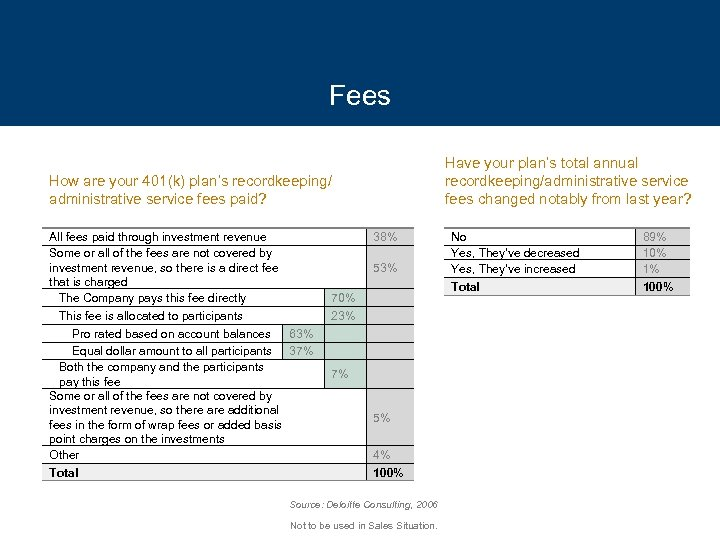 Fees Have your plan's total annual recordkeeping/administrative service fees changed notably from last year?