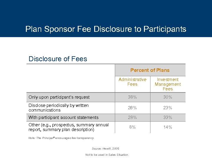 Plan Sponsor Fee Disclosure to Participants Disclosure of Fees Percent of Plans Administrative Fees