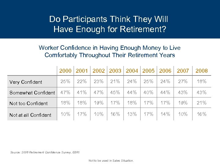 Do Participants Think They Will Have Enough for Retirement? Worker Confidence in Having Enough