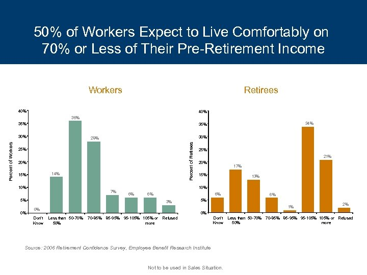 50% of Workers Expect to Live Comfortably on 70% or Less of Their Pre-Retirement