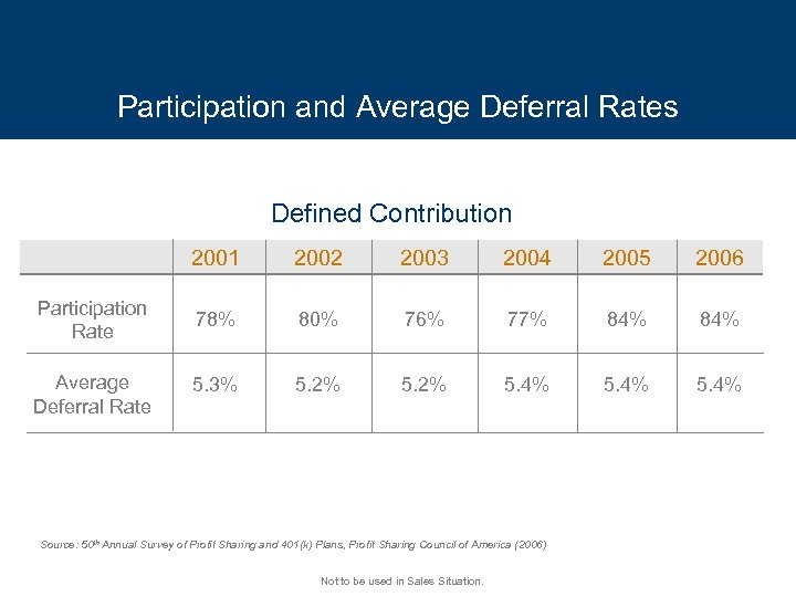 Participation and Average Deferral Rates Defined Contribution 2001 Participation Rate Average Deferral Rate 2002