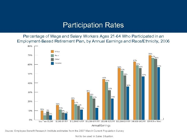 Participation Rates Percentage of Wage and Salary Workers Ages 21 -64 Who Participated in