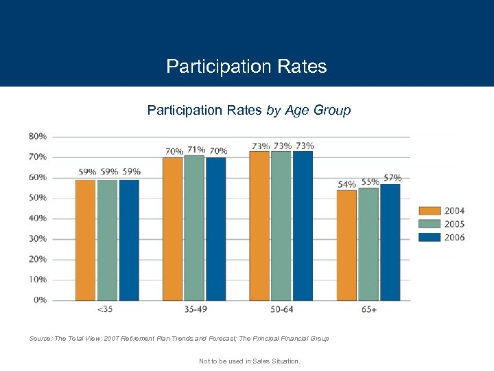 Participation Rates by Age Group Source: The Total View: 2007 Retirement Plan Trends and