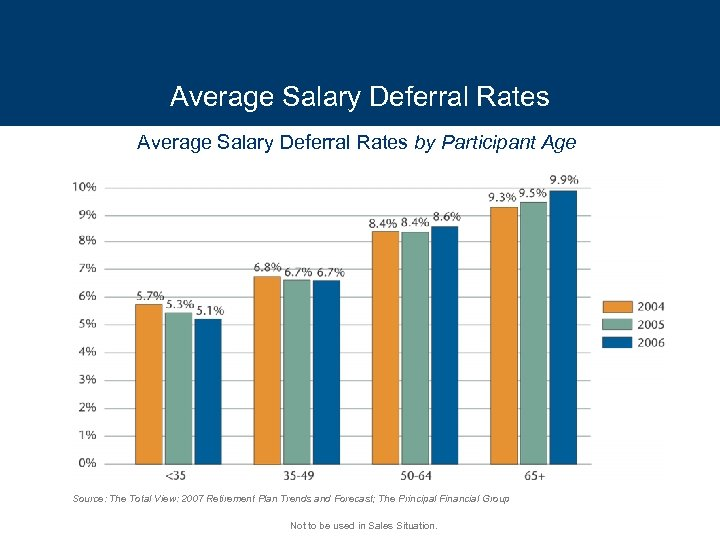 Average Salary Deferral Rates by Participant Age Source: The Total View: 2007 Retirement Plan