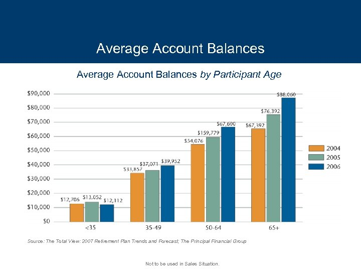 Average Account Balances by Participant Age Source: The Total View: 2007 Retirement Plan Trends