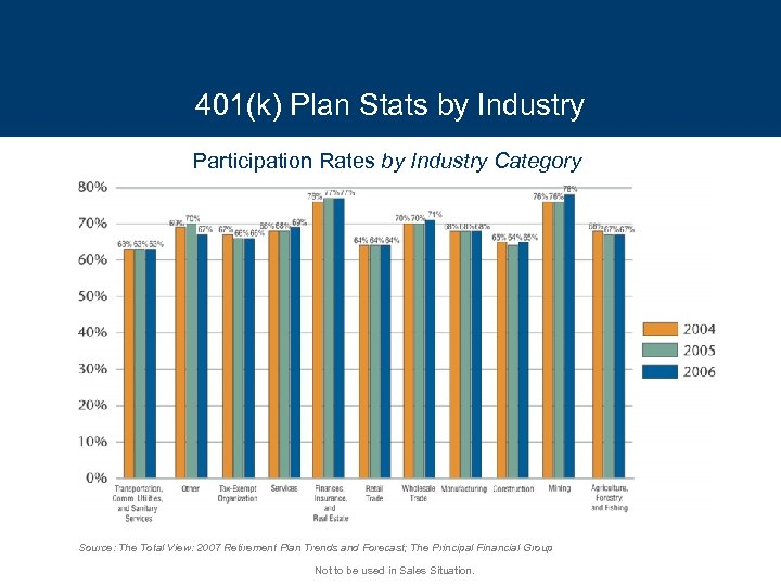 401(k) Plan Stats by Industry Participation Rates by Industry Category Source: The Total View: