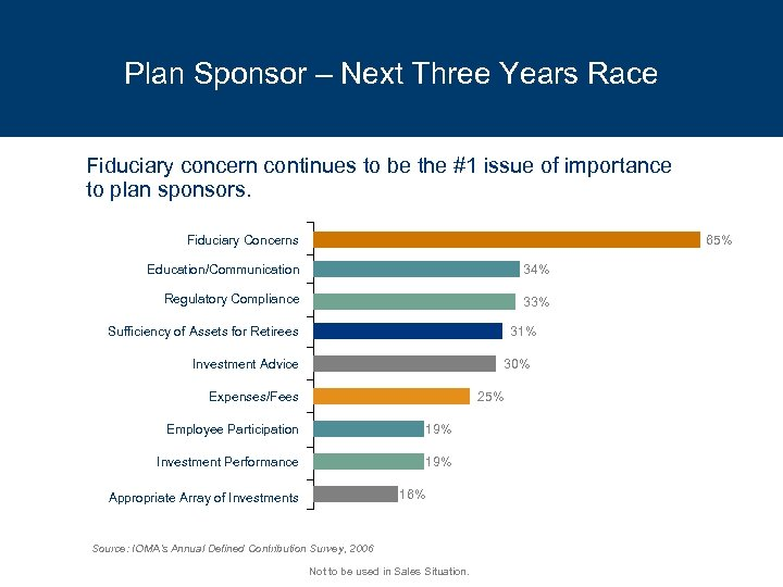 Plan Sponsor – Next Three Years Race Fiduciary concern continues to be the #1