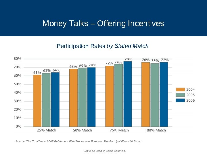 Money Talks – Offering Incentives Participation Rates by Stated Match Source: The Total View: