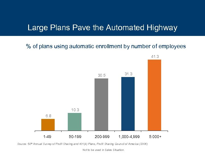 Large Plans Pave the Automated Highway % of plans using automatic enrollment by number