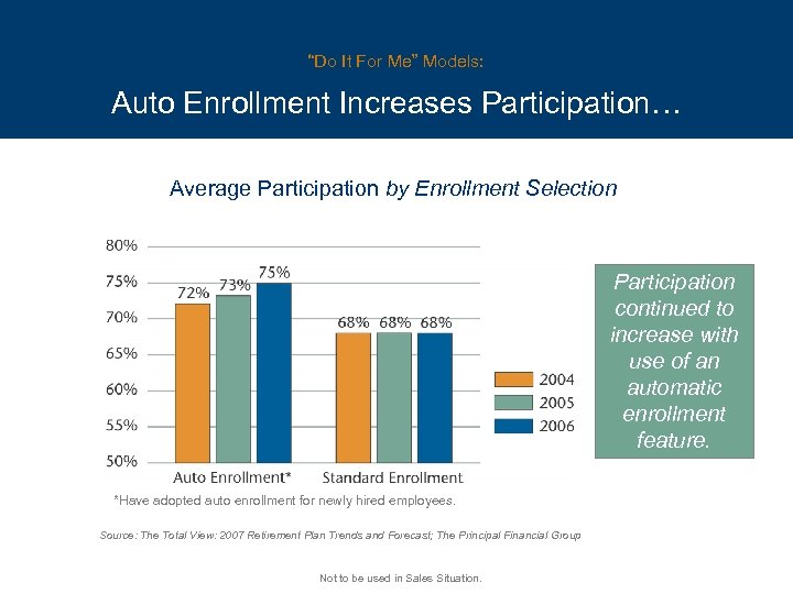 """Do It For Me"" Models: Auto Enrollment Increases Participation… Average Participation by Enrollment Selection"