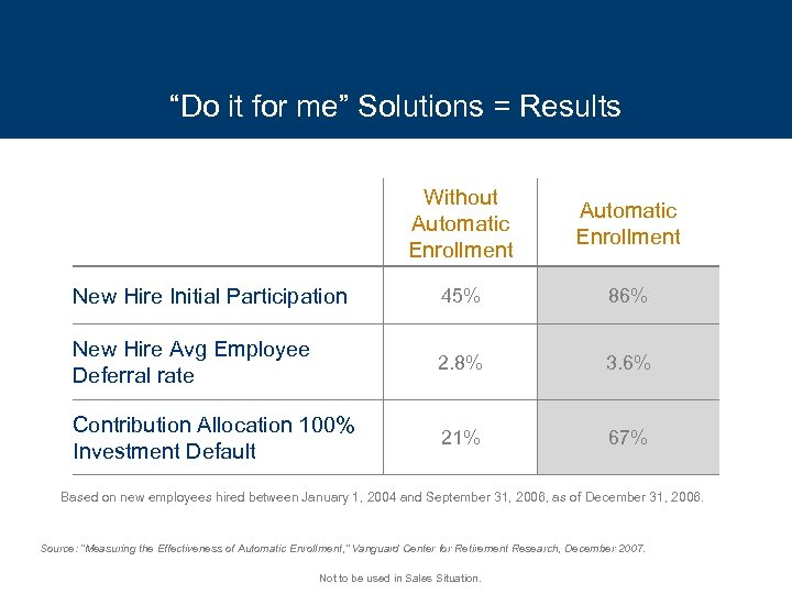 """Do it for me"" Solutions = Results Without Automatic Enrollment New Hire Initial Participation"