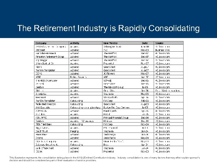 The Retirement Industry is Rapidly Consolidating This illustration represents the consolidation taking place in