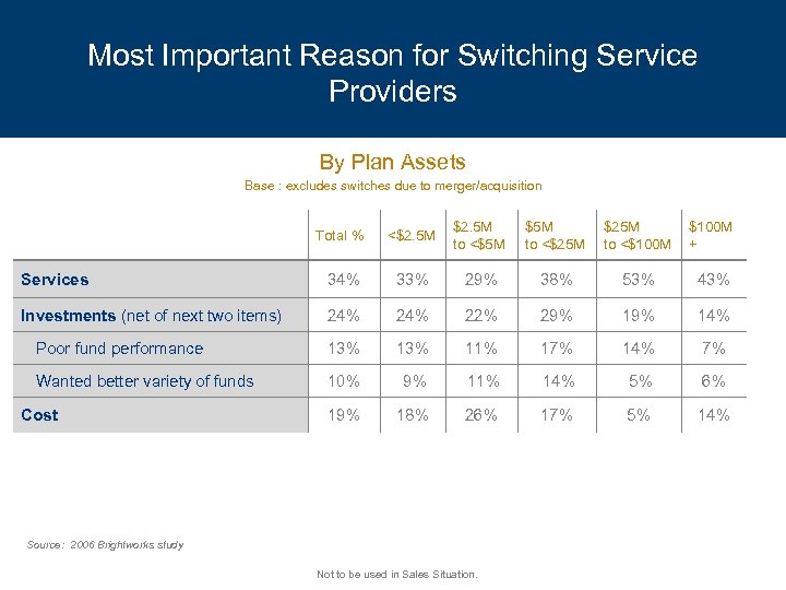 Most Important Reason for Switching Service Providers By Plan Assets Base : excludes switches