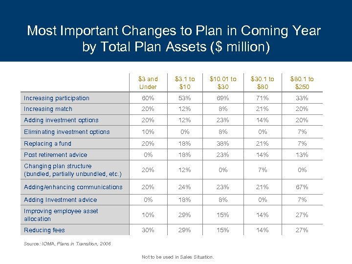 Most Important Changes to Plan in Coming Year by Total Plan Assets ($ million)