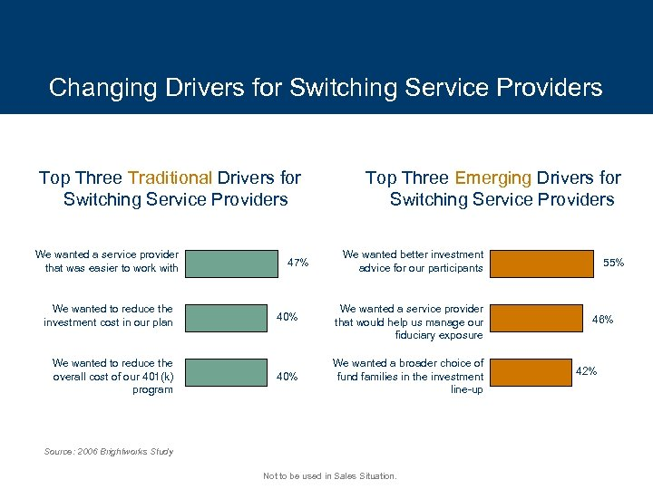 Changing Drivers for Switching Service Providers Top Three Traditional Drivers for Switching Service Providers