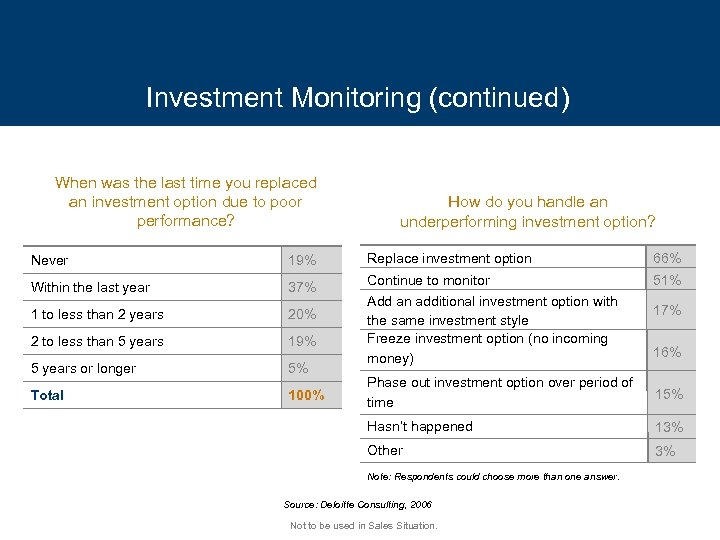 Investment Monitoring (continued) When was the last time you replaced an investment option due
