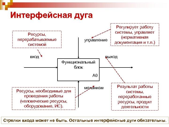 Интерфейсная дуга Ресурсы, перерабатываемые системой управление вход Регулирует работу системы, управляет (нормативная документация и